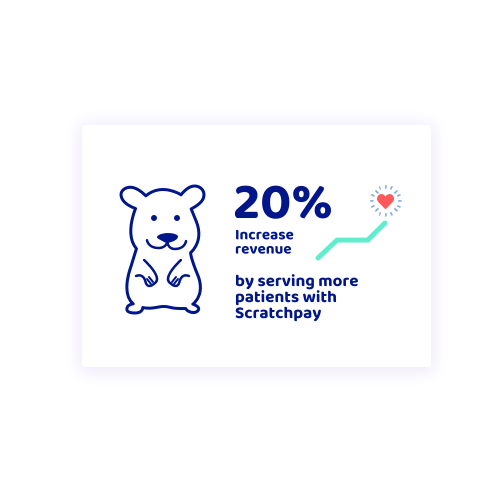 20% Increase revenue by serving more patients with Scratchpay