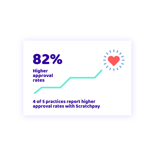 79% Higher approval rates. 3 of 4 practices report higher approval rates with Scratchpay